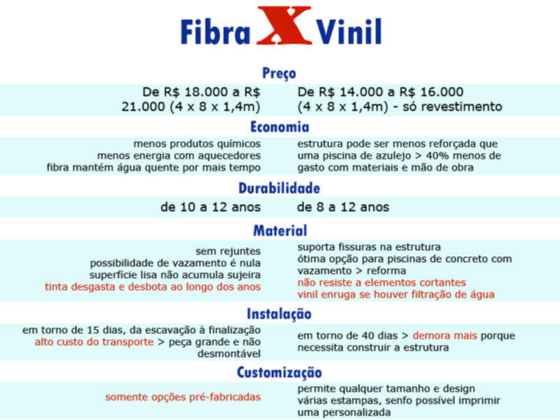 Tabela de comparação vinil e fibra